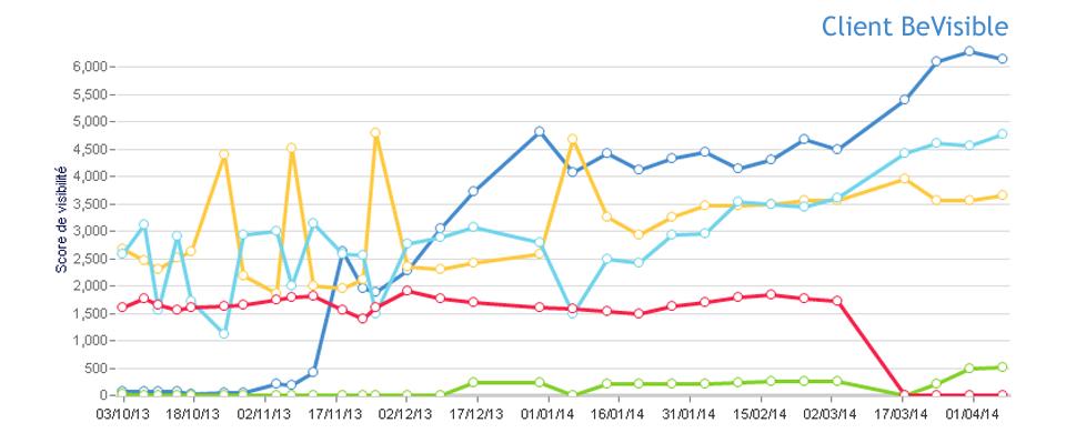 Score de visibilité d un client sur Google