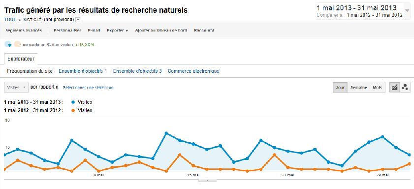 Comparaison du trafic not provided mai 2013 et mai 2012