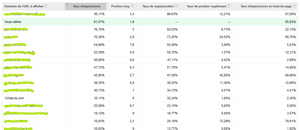 performance-concurrents-adwords