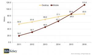 Résultats de l'étude BIA/Kelsey : évolution de la recherche mobile