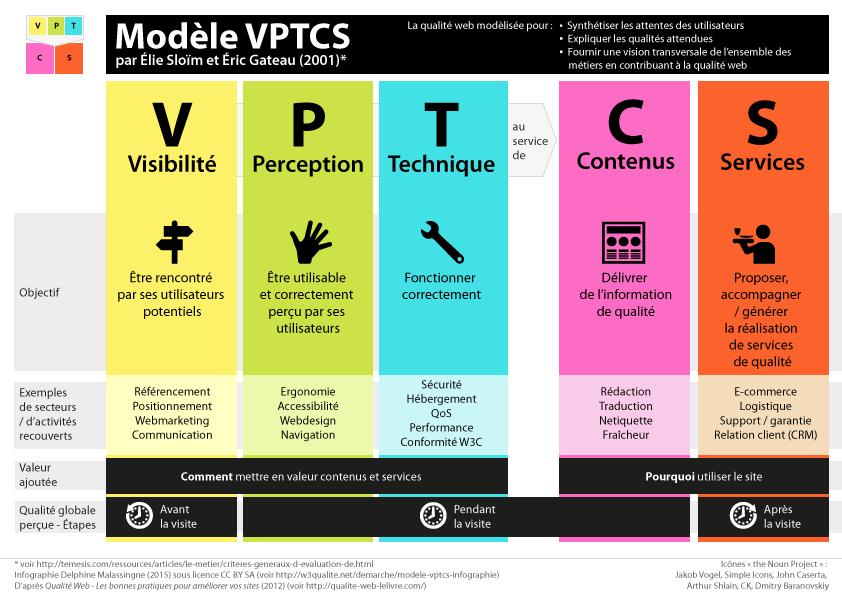 Le modèle qualité web VPTCS par Elie Sloïm et Eric Gateau