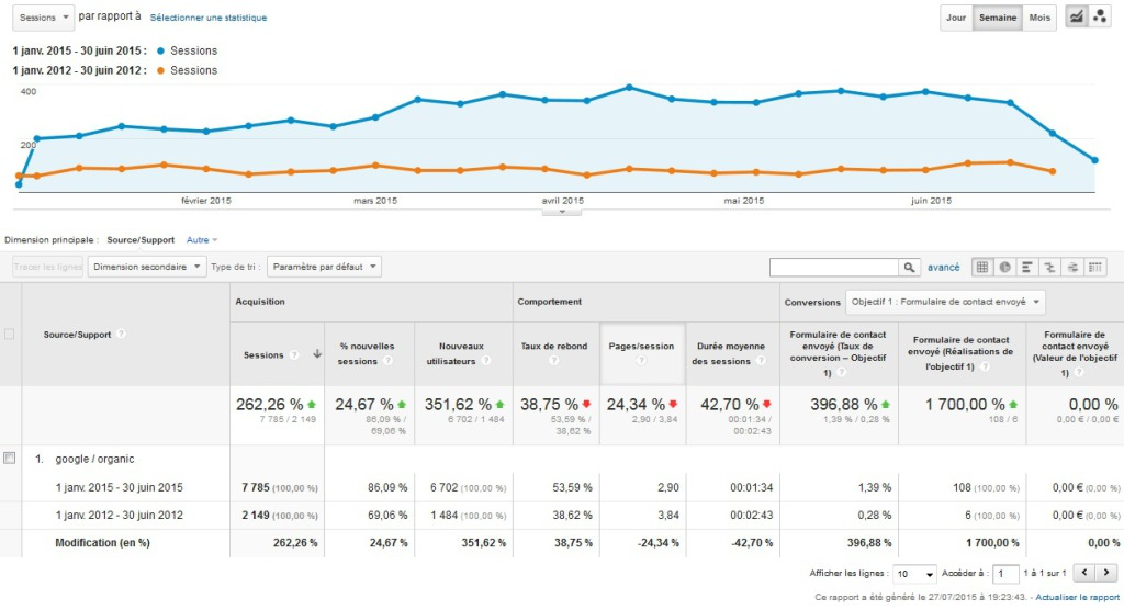 Le trafic Google a quadruplé entre 2012 et 2015
